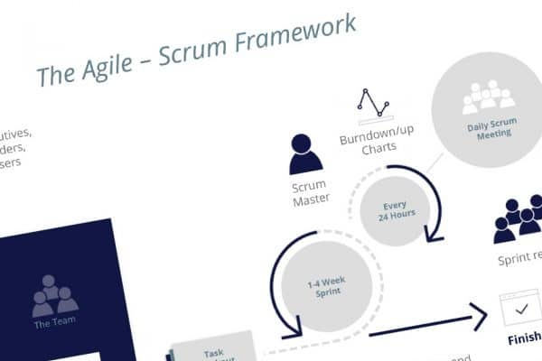 Scrum training Sloterplas Management